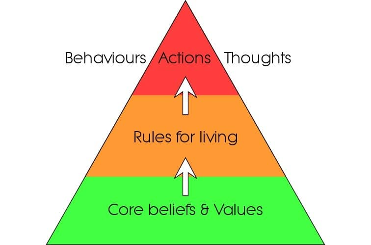 Anxiety Treatment Options - Beliefs Pyramid Image
