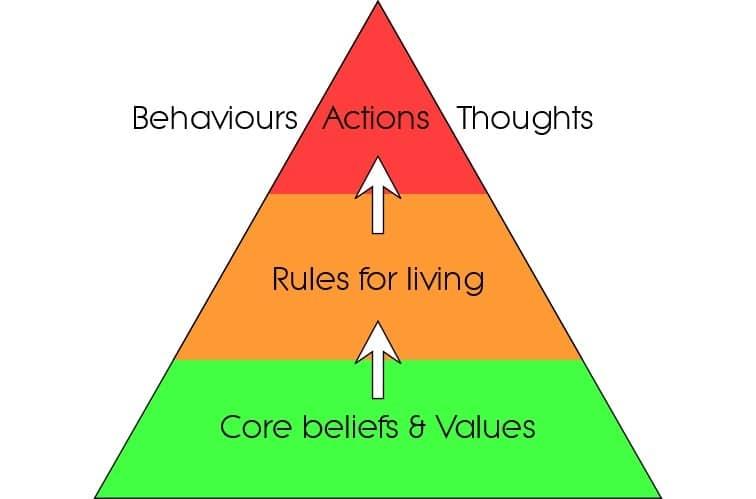 Gambling Addiction Treatment Options - Beliefs Pyramid Image
